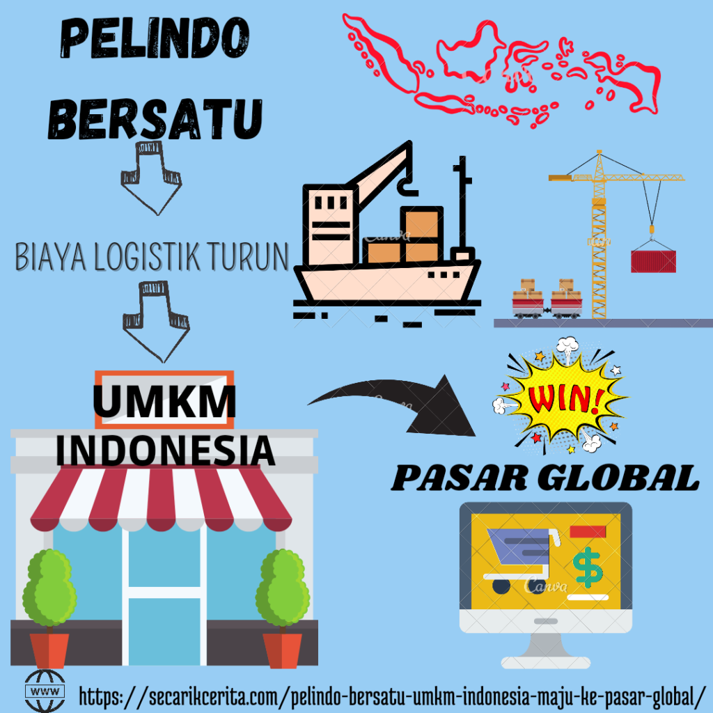 PELINDO BERSATU UMKM INDONESIA MAJU